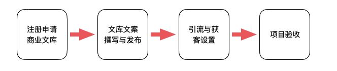 百度文库营销服务流程